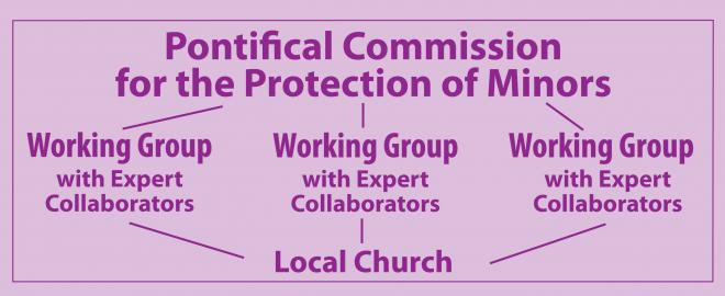 Pontifical Commission for the Protection of Minors